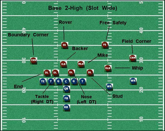 Hokie Defense Part 1 Introduction To The Hokie D Techsideline Com
